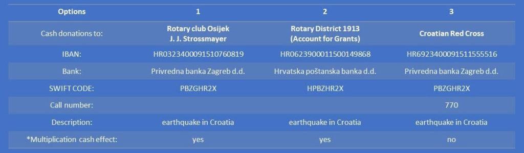Upute za uplatu donacija za Sisačko-moslavačku županiju